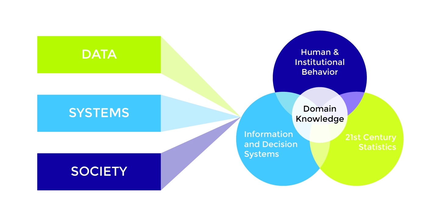 Graphic showing how domain knowledge is at the center of three overlapping areas of knowledge: data (21st century statistics), systems (information and decision systems), and society (human and institutional behavior)