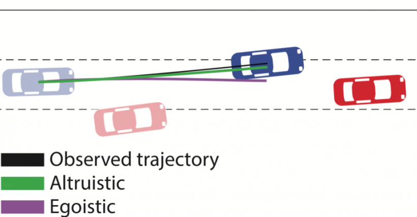 In lane-merging scenarios, a system developed at MIT could distinguish between altruistic and egoistic driving behavior.