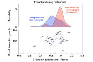 plot depicting impact closing restaurants on covid-19 spread
