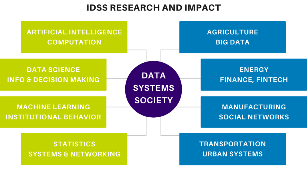 image showing IDSS research and impact areas: on one side is AI & computation, data science, information & decision-making, machine learning, institutional behavior, statistics, systems & networking; on the other side agriculture, big data, energy, finance, fintech, manufacturing, social networks, transportation, urban systems.
