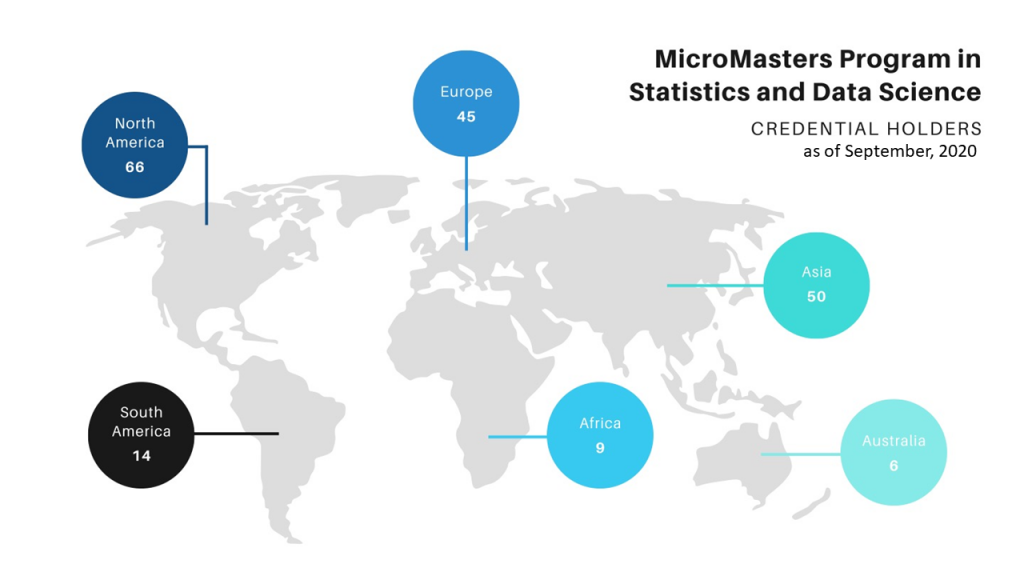 world map showing the number of MicroMasters credential holders by continent as of September 2020, North America 66, South America 14, Europe 45, Africa 9, Asia 50, Australia 6
